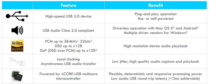 低成本XMOS USB Audio HU100 解决方案 - 深圳市云乐之声科技有限公司